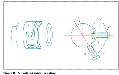 Criteria For Power Transmission Couplings - SDP/SI