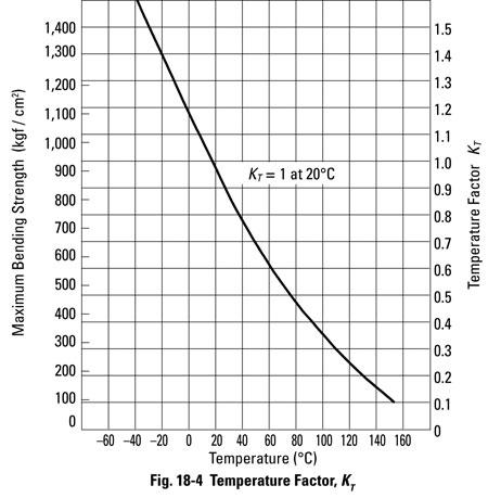 Fig18-4-Temperature-Factor-KT.jpg